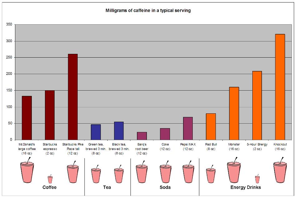 Caffeine Content of Popular Drinks
